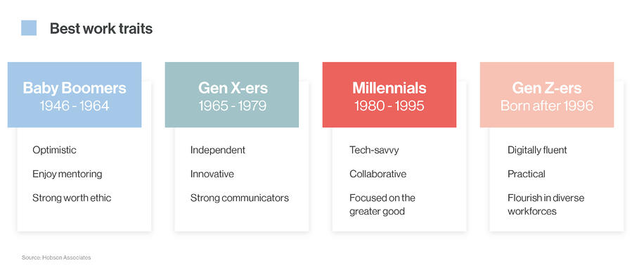 best work traits for the different generations