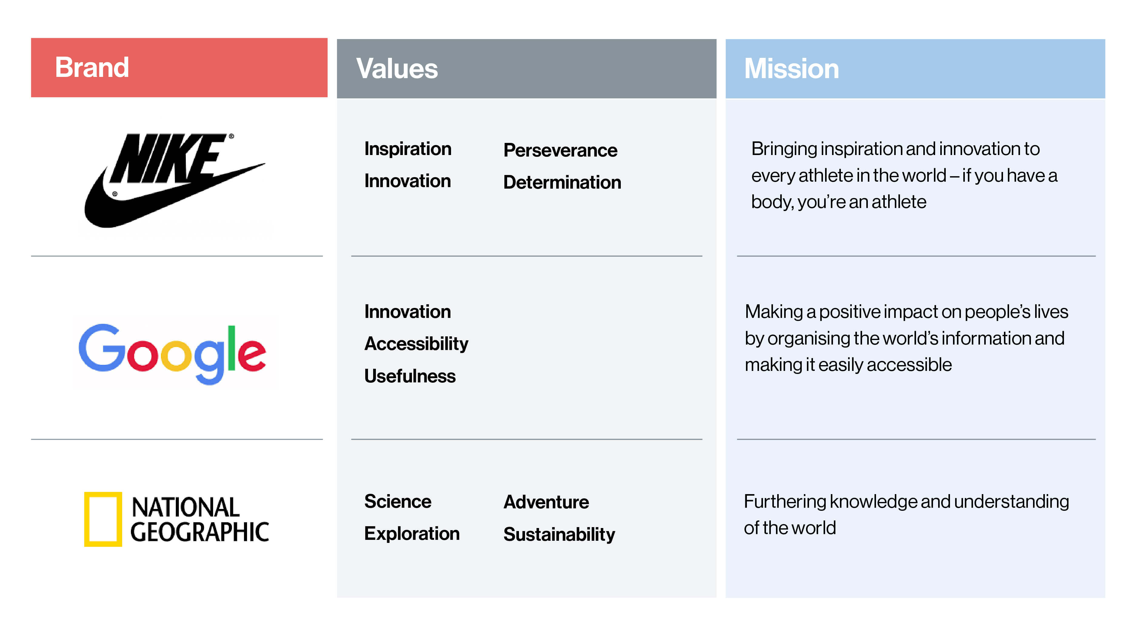 brand values table for nike google and national geographic