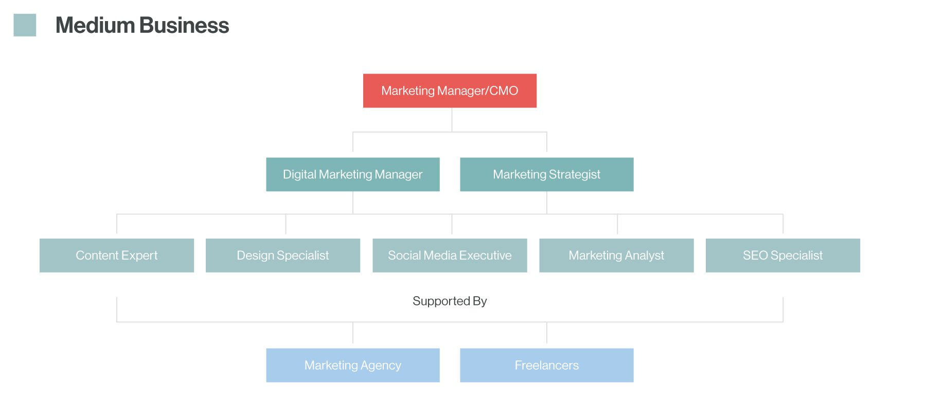 marketing-structure-02