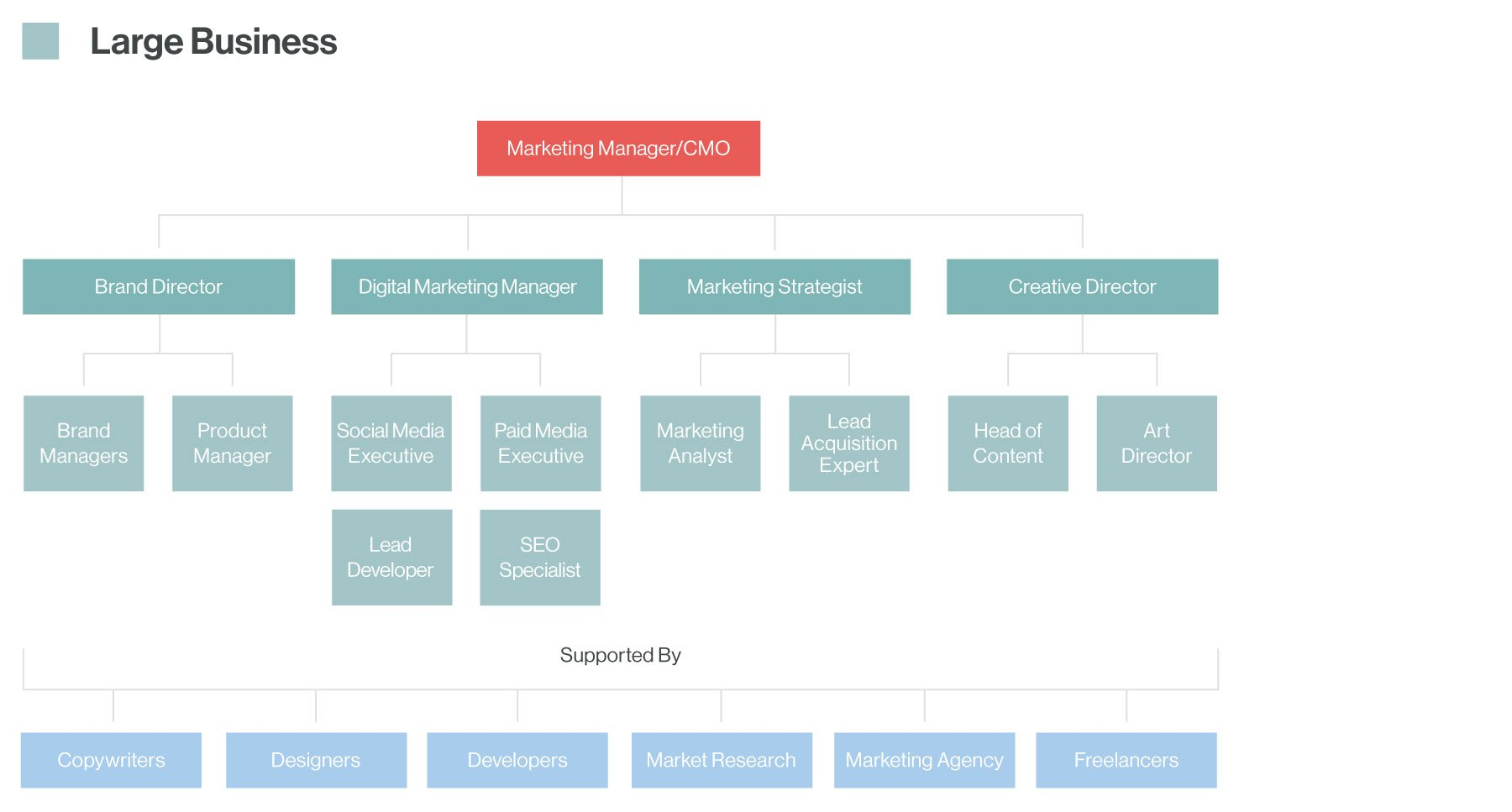 marketing-structure-03