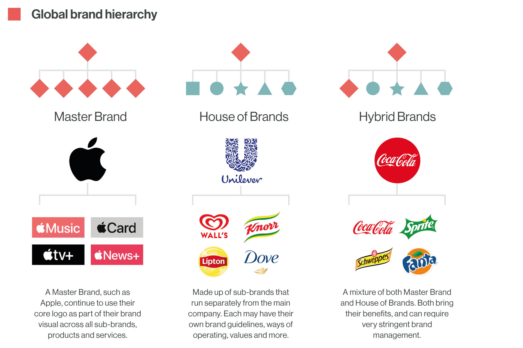 Brand Audit Global Brand Hierarchy